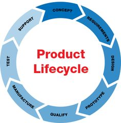 software lifecycle models - Google Search