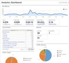 Open Web Analytics #open #source #bi #dashboard http://spain.nef2.com/open-web-analytics-open-source-bi-dashboard/  # Easy, Open, Web Analytics. Open Web Analytics (OWA) is open source web analytics software that you can use to track and analyze how people use your websites and applications. OWA is licensed under GPL and provides website owners and developers with easy ways to add web analytics to their sites using simple Javascript, PHP, or REST based APIs. OWA also comes with built-in…