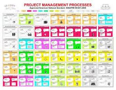Image Result For Pmbok Diagrams Th Edition  Project Management