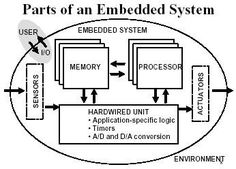 Parts of Embedded system Cyber Physical System, Digital Technology, Physics, University, Community College, Physique, Colleges