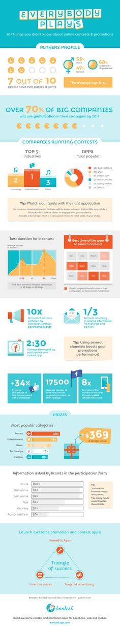 #Infographic about contests on #Facebook