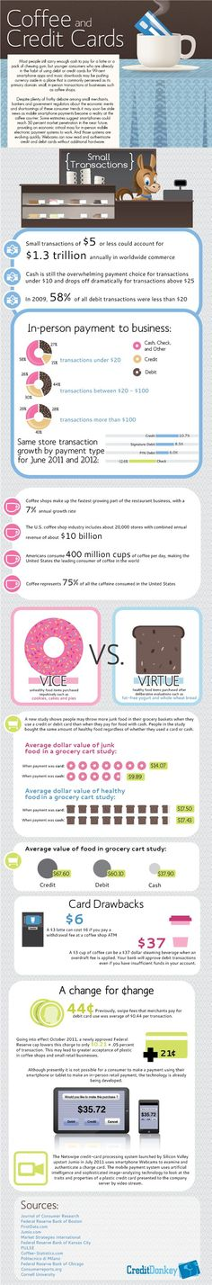 Coffee and Credit Cards: Small Transactions for Big Success