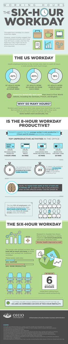 The Six-Hour Workday #infographic #Productivity #Business #Workplace #Career