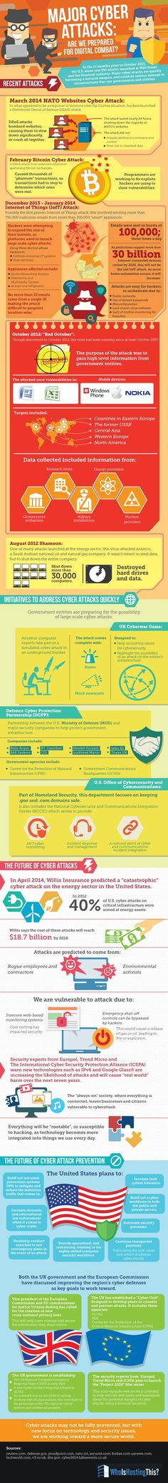 Major Cyber Attacks: Are We Prepared for Digital Combat? #infographic #Cyber…