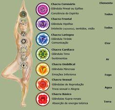 Já que a grande sacada da vida é equilibrar a energia do corpo que é distribuída através dos pontos energéticos/chakras, aqui vai um exercício prático de e