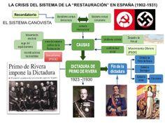 LA CRISIS DE LA RESTAURACIÓN EN ESPAÑA