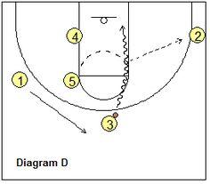 1-3-1 motion offense, Motion-3 - Coach's Clipboard #Basketball Coaching