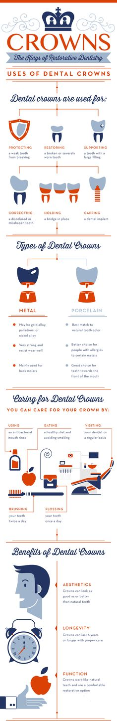 Crowns - the kings of restorative dentistry!