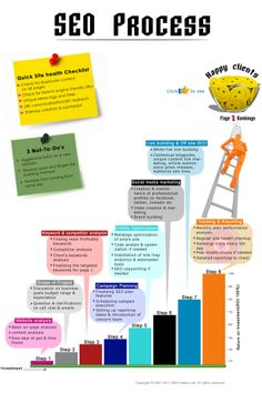 10 reasons you need a digital marketing & Seo strategy in 2019 - SEO Backlink Analysis - SEO Tools to keep track of your rank. - Where do you start if you want to develop a digital marketing strategy? Digital Marketing Strategy, E-mail Marketing, Seo Strategy, Content Marketing, Internet Marketing, Online Marketing, Affiliate Marketing, Business Marketing, Internet Advertising