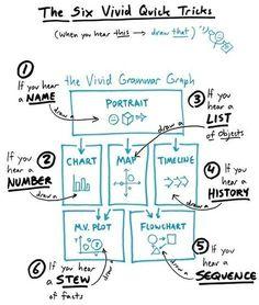 Sketchnotes and Graphic Facilitation - Sketch note - Design Thinking, Visual Thinking, Critical Thinking, Formation Management, Social Design, Visual Note Taking, Visual Learning, Study Skills, Study Tips