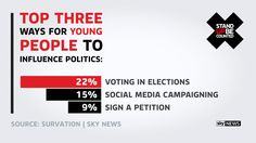 The results of a Survation/Sky News poll of more than 1,000 young people about politics, politicians and voting. #StandUp