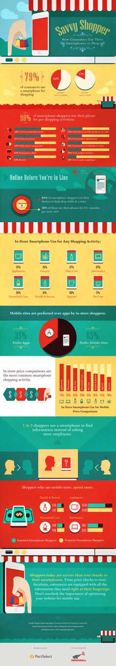 Savvy Shopper: How Consumers Use Their Smartphones to Shop of smartphone shoppers use their devices to help shop while in a store Mobile Marketing, Social Marketing, Online Marketing, Digital Marketing, Mobile Business, Consumer Behaviour, Influencer Marketing, Critical Thinking, Smartphone