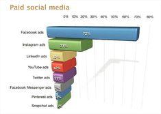 URL shortener for real social media marketers Advertising, Ads, Facebook Messenger, Social Media Marketing, Infographic, Coding, Chart, Traditional, Infographics
