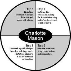 Easy to remember Charlotte Mason steps