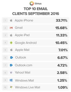 With mobile email client market share back up to 56%, it's clear: mobile-friendly email design is here to stay. See what's changed for email market share.
