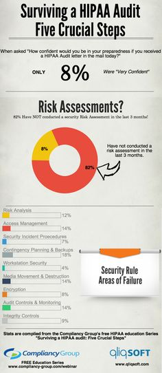 Infographic: Surviving a HIPAA Audit