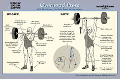 An illustrated guide for how to properly do an overhead press.