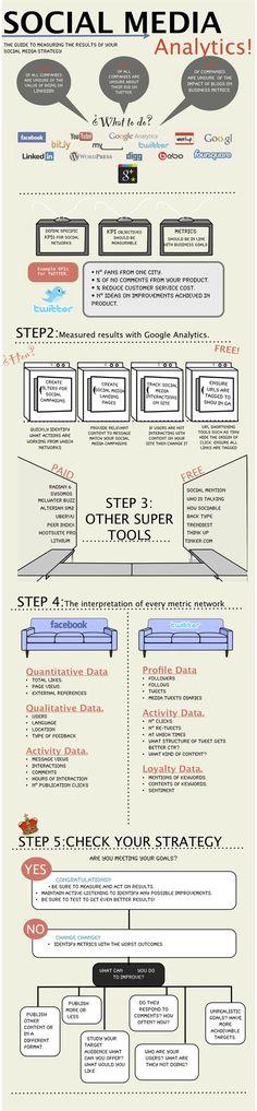 Social media ROI infographic