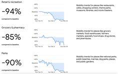 Il rapporto di Google sulla mobilità durante la pandemia di COVID-19 Google ha utilizzato i dati della localizzazione, raccolti anonimamente dagli sm...