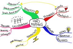 Mind mapping is a learning and memorization technique that was created by Tony Buzan. Mind maps can be a very… by pbgreenpoint Mind Maps, Mind Map App, Kreative Mindmap, Mind Map Examples, Tony Buzan, Improve Reading Comprehension, Marketing Process, Student Guide, Rhyming Words