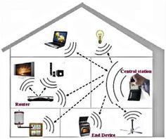 Charmant Zu Hause Wireless Netzwerk Design Home Wireless Network Design In Keiner  Weise Zu Fuß Aus Arten