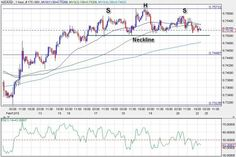 #Forextrading, #Forexnews  NZD/USD – Head and Shoulders Signals Potential Reversal  http://www.forexminute.com/technical-analysis-reports/nzdusd-head-shoulders-signal-potential-reversal-55146