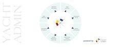 Yacht Admin - oprogramowanie do zarządzania firmą żeglarską
