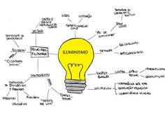 Mapa mental Iluminismo