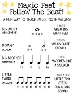 A diagram explaining the names and beats of basic notes, using a family analogy for the student to relate to.