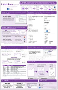 Shiny The R Markdown Cheat sheet - C Programming - Ideas of C Programming - Shiny The R Markdown Cheat sheet Python Programming, Computer Programming, Computer Science, Computer Repair, Big Data, Statistics Cheat Sheet, Statistics Help, Linux, Tecnologia