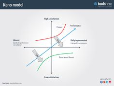 Kano model - ToolsHero
