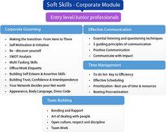Soft Skills Training   JK Technosoft: Solution Forever
