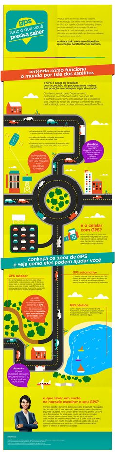 Infográfico GPS Magazine Luiza Infográfico: tudo sobre GPS.