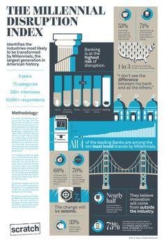 Millennial Disruption Index (MDI) http://blog.moneyfarm.com/business-innovazione/la-generazione-y-dice-grazie-alle-banche/