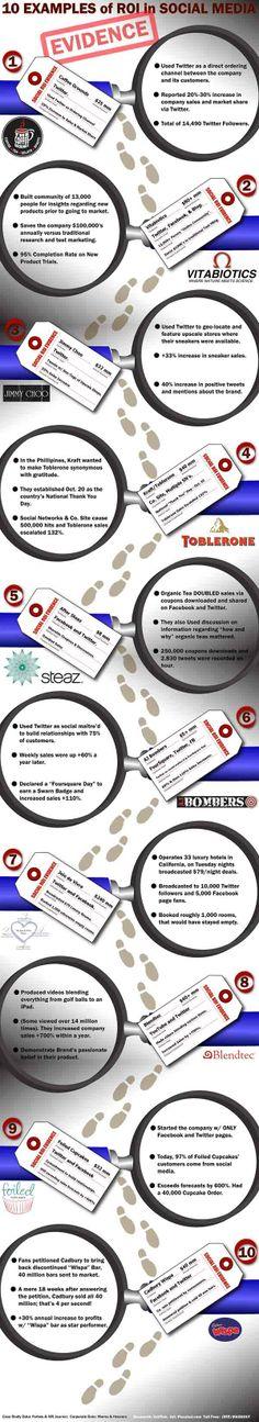 10 esempi di Social Media Roi: come capire se una strategia di social marketing funziona