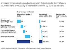 The impact of improved communication and collaboration through social technology on productivity according to IDC – source McKinsey