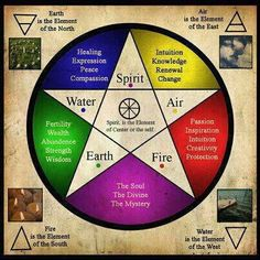 The Symbolic Meaning of the Pentagram and Pentacle – Magickal Winds Articles