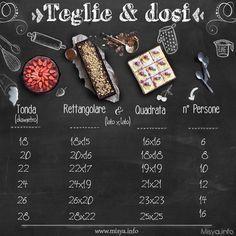 Teglie e dosi: http://www.misya.info/guide/come-fare-le-proporzioni-tra-dosi-e-stampi