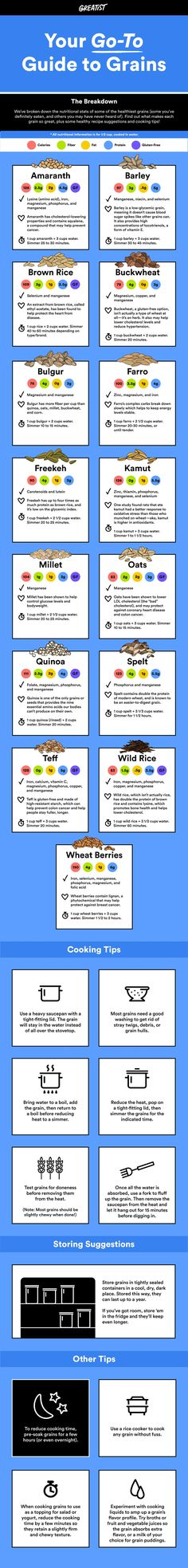 We've broken down the nutritional stats and cooking tips of the world's healthiest grains. #greatist https://greatist.com/health/guide-to-healthier-grains-infographic