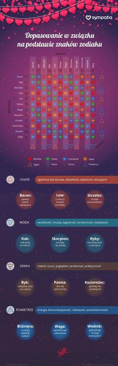 Darmowe dopasowanie co astrologia online