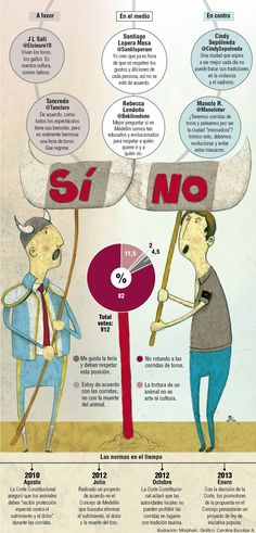 Los ciudadanos opinan sobre las corridas de toros. Publicado el 19 de enero de 2013.