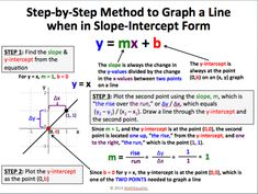 Slope Intercept Form Equation Examples Here's Why You Should Attend Slope Intercept Form Equation Examples Check important capacity for CBSE Class 11 Maths Annual Exam These capacity are from NCERT Textbooks & latest CBSE Maths Syllabus. Ap Calculus, Algebra 1, Teaching Math, Math Teacher, Math Math, Math Fractions, Math Games, Teaching History, Daily 5 Math
