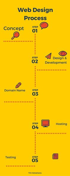 6 Phases of #WebDesign Process You Should Follow