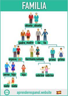 Spanish Vocabulary List, Spanish Practice, Spanish Lessons For Kids, Spanish Basics, Spanish Lesson Plans, Spanish Grammar, Spanish Words, Spanish English, Spanish Language Learning