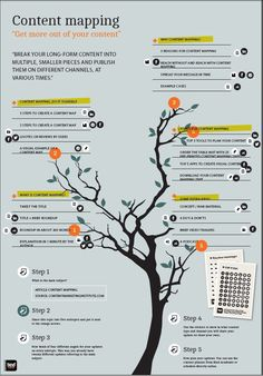 Find tips and tricks, amazing ideas for Inbound marketing. Discover and try out new things about Inbound marketing site Marketing Trends, Marketing Plan, Inbound Marketing, Internet Marketing, Online Marketing, Mobile Marketing, Business Marketing, Marketing Tools, Content Marketing Strategy