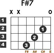 Learn how to play the F#7 Guitar Chord (also known as Gb7, F sharp 7) with this free tutorial. Chord chart and video demo included.