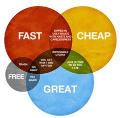 Fast, Cheap, Great, Free, you can have any two you want, but you can never have three!