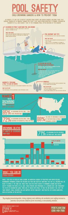 Infographic on Pool Safety: Child Drowning Dangers & How To Prevent Them.
