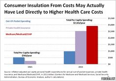 8 Charts That Explain the Explosive Growth of U.S. Health Care Costs,  Plus, why Obamacare will do nothing to address the problem.