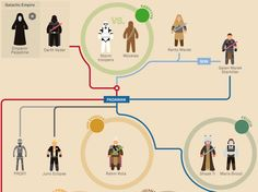 Image result for star wars infographic